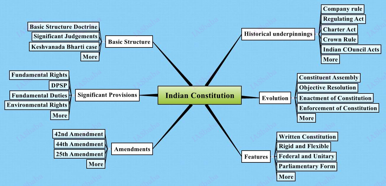 Concept Of Social Justice Under Indian Constitution