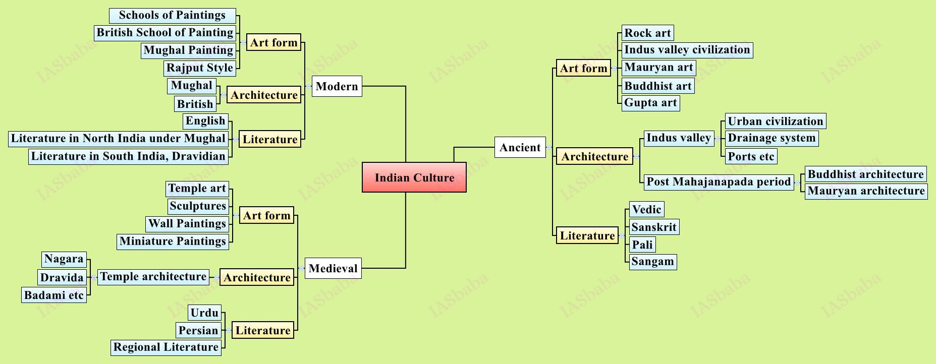 mind map archive iasbaba