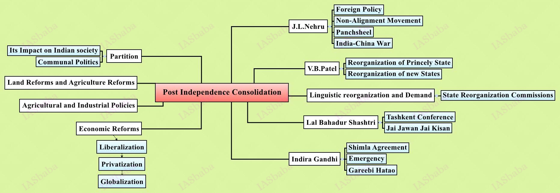Post Independence Consolidation