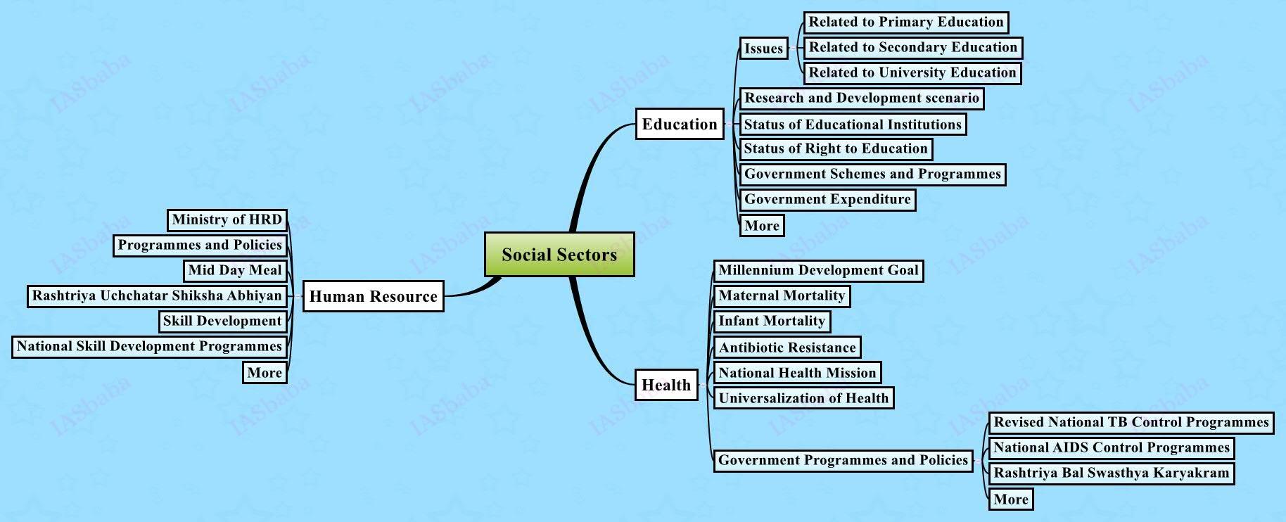 Social Sectors