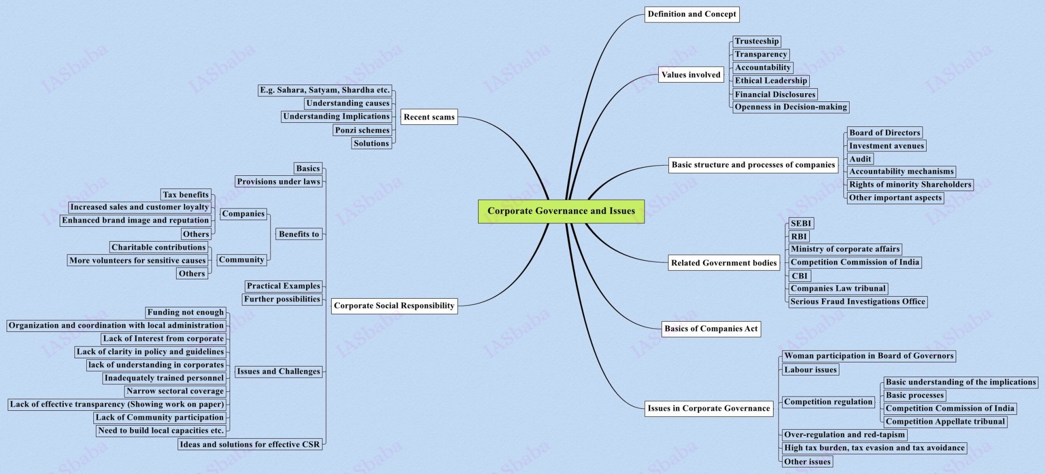 corporate governance and issues  previous image