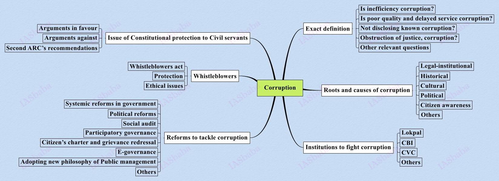 bribery ethics essay