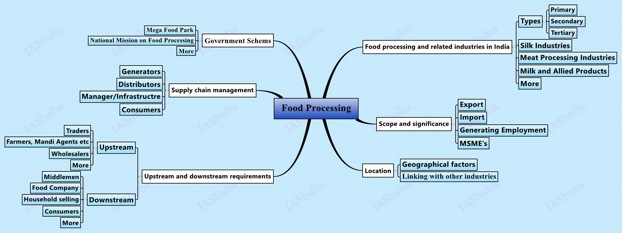 upsc civil services mains strategy paper iasbaba economics of animal rearing food processing and related industries in scope and significance location upstream and downstream requirements