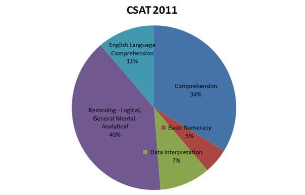 csat2011