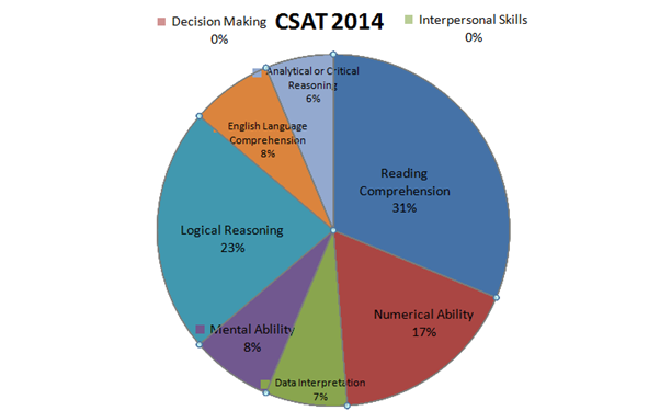 csat2014
