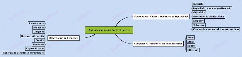 Aptitude-and-values-for-Civil-Service-1024x245