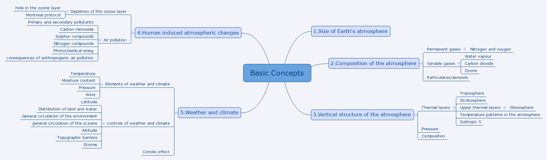 Basic Concepts, Geography strategy IASbaba