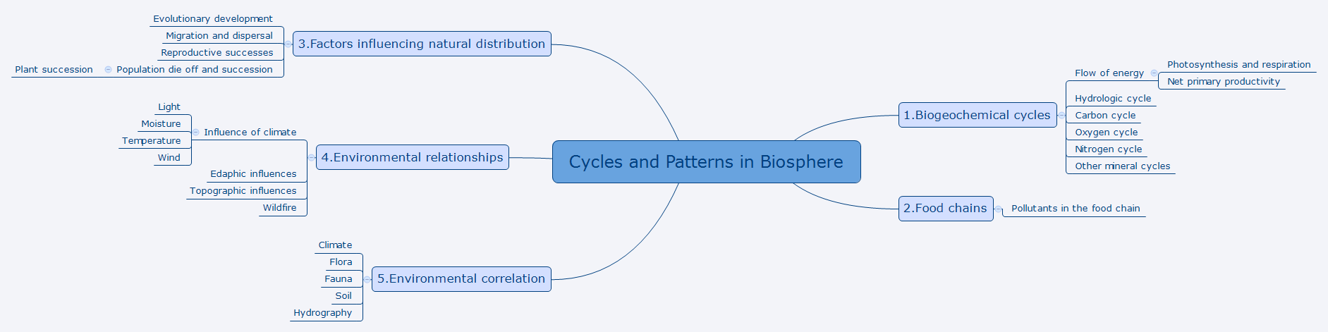Cycles and Patterns in Biosphere