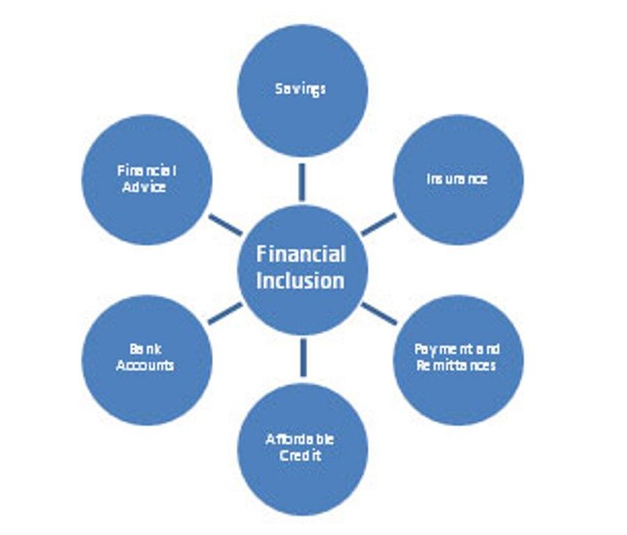 Financial-inclusion
