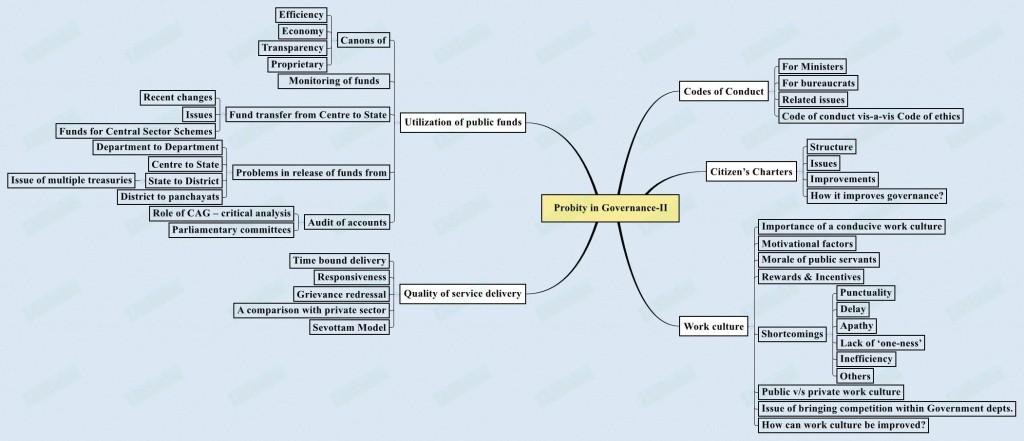 Probity-in-Governance-II-1024x441
