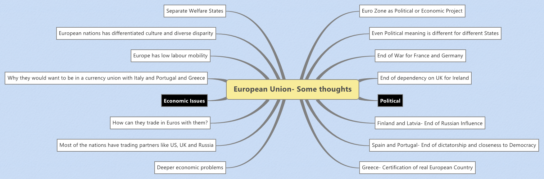 European Union- Some thoughts