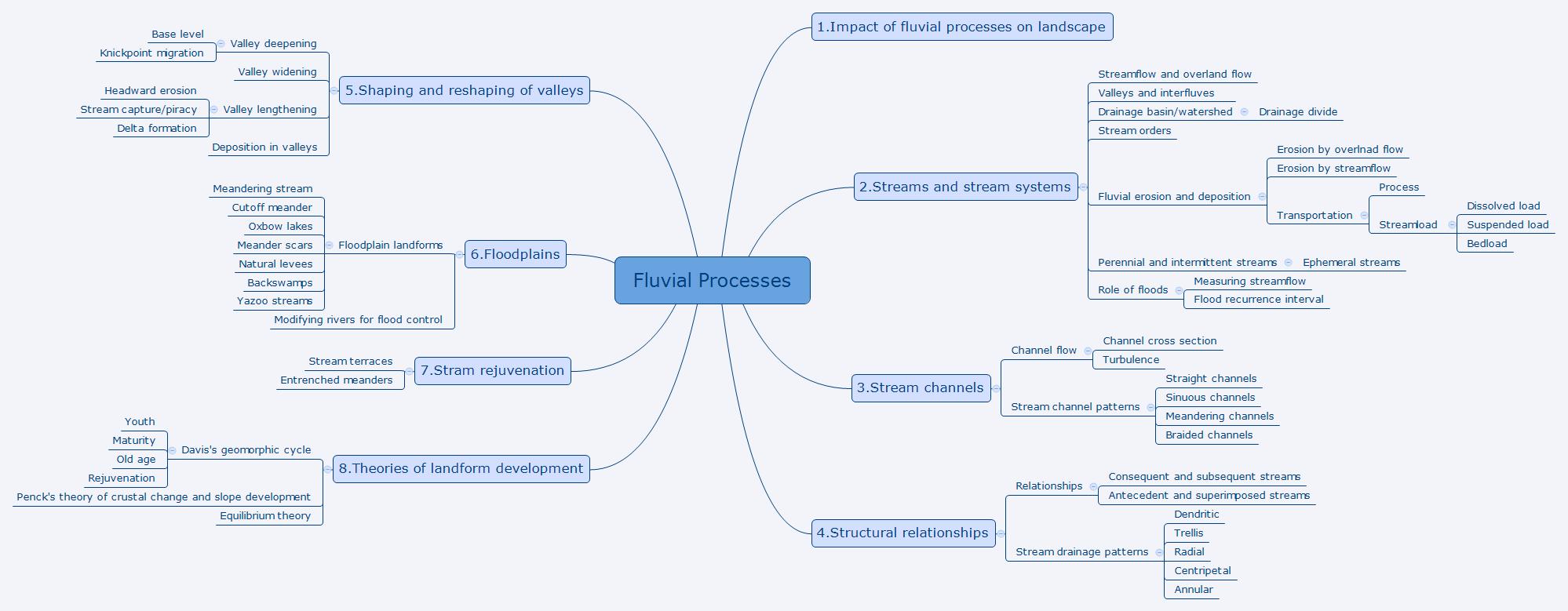 Fluvial Processes