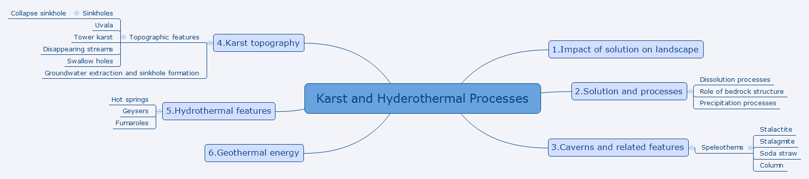 Karst and Hyderothermal Processes