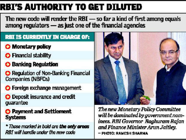 RBI's authority-min