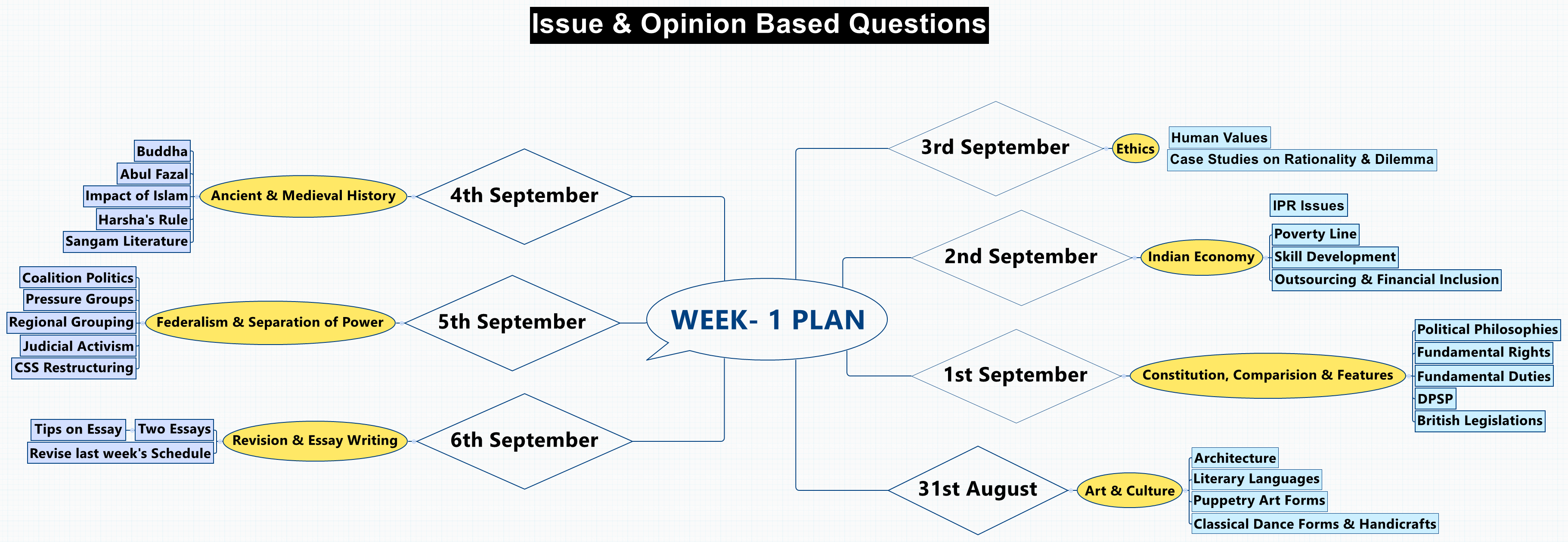 WEEK- 1 PLAN