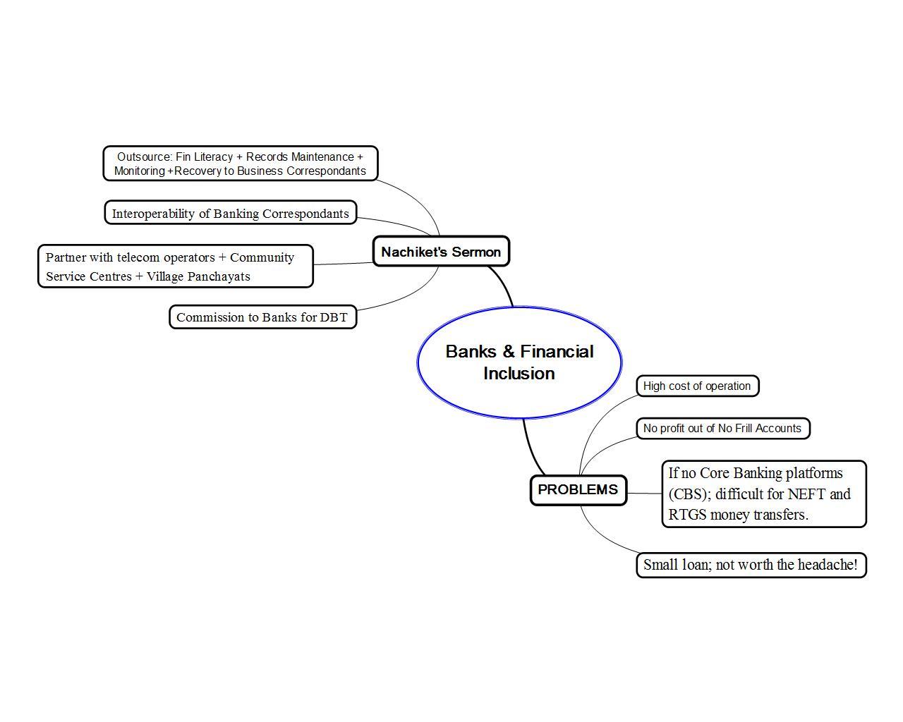 Banks Financial Inclusion