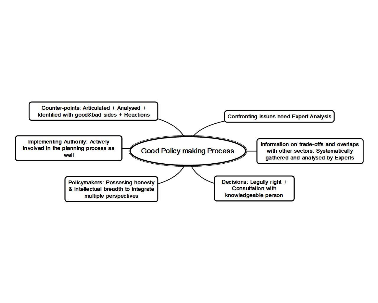 Good Policy making Process