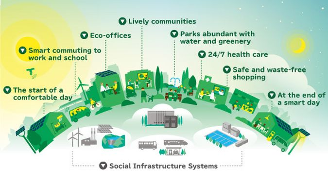 Smart-Cities-Project