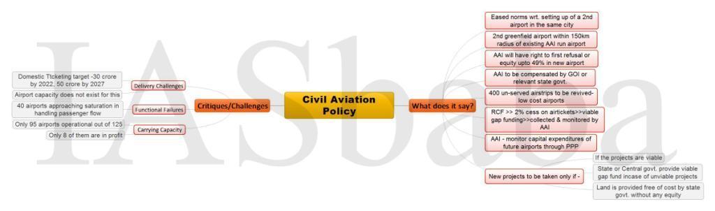 Civil Aviation Policy 1-min
