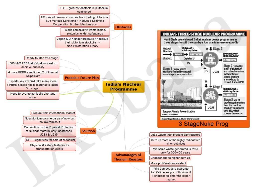 Indias Nuclear Programme 1 2-min