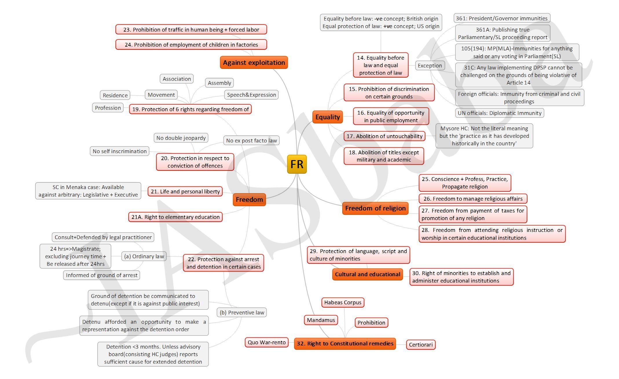 IASbaba ILP-Fundamental Rights-II