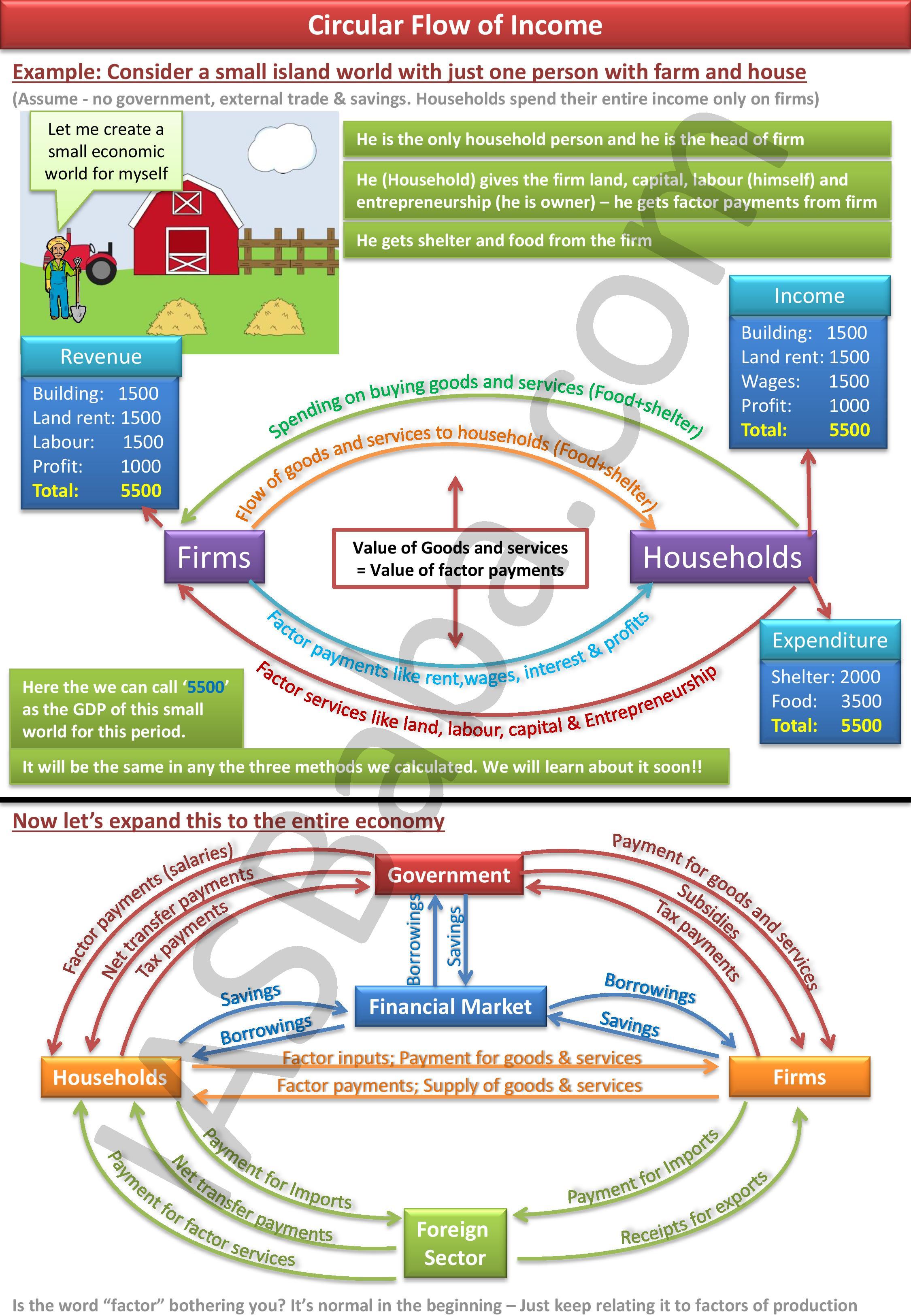IASbaba ILP  National Income Accounting-page-003