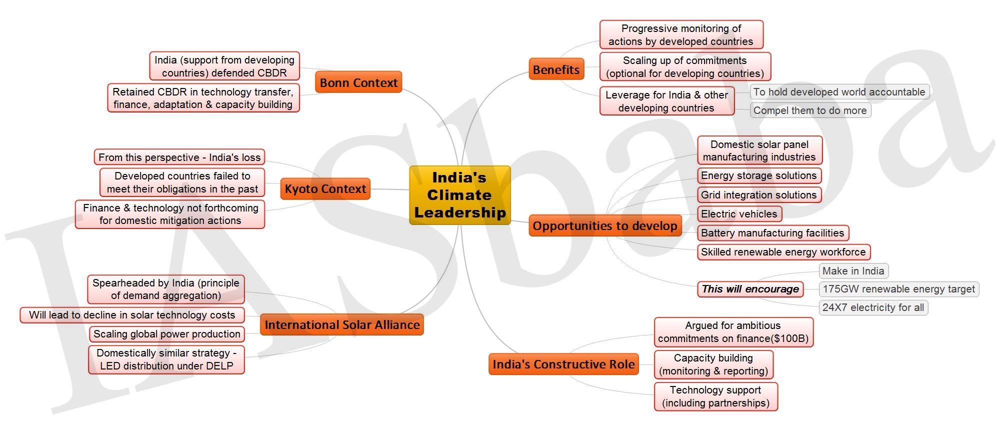 Indias Climate Leadership JPEG