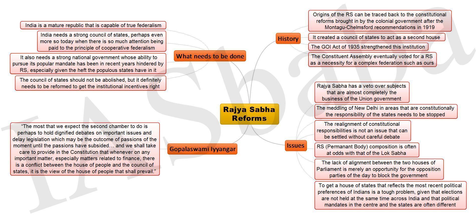 Rajya Sabha Reforms JPEG