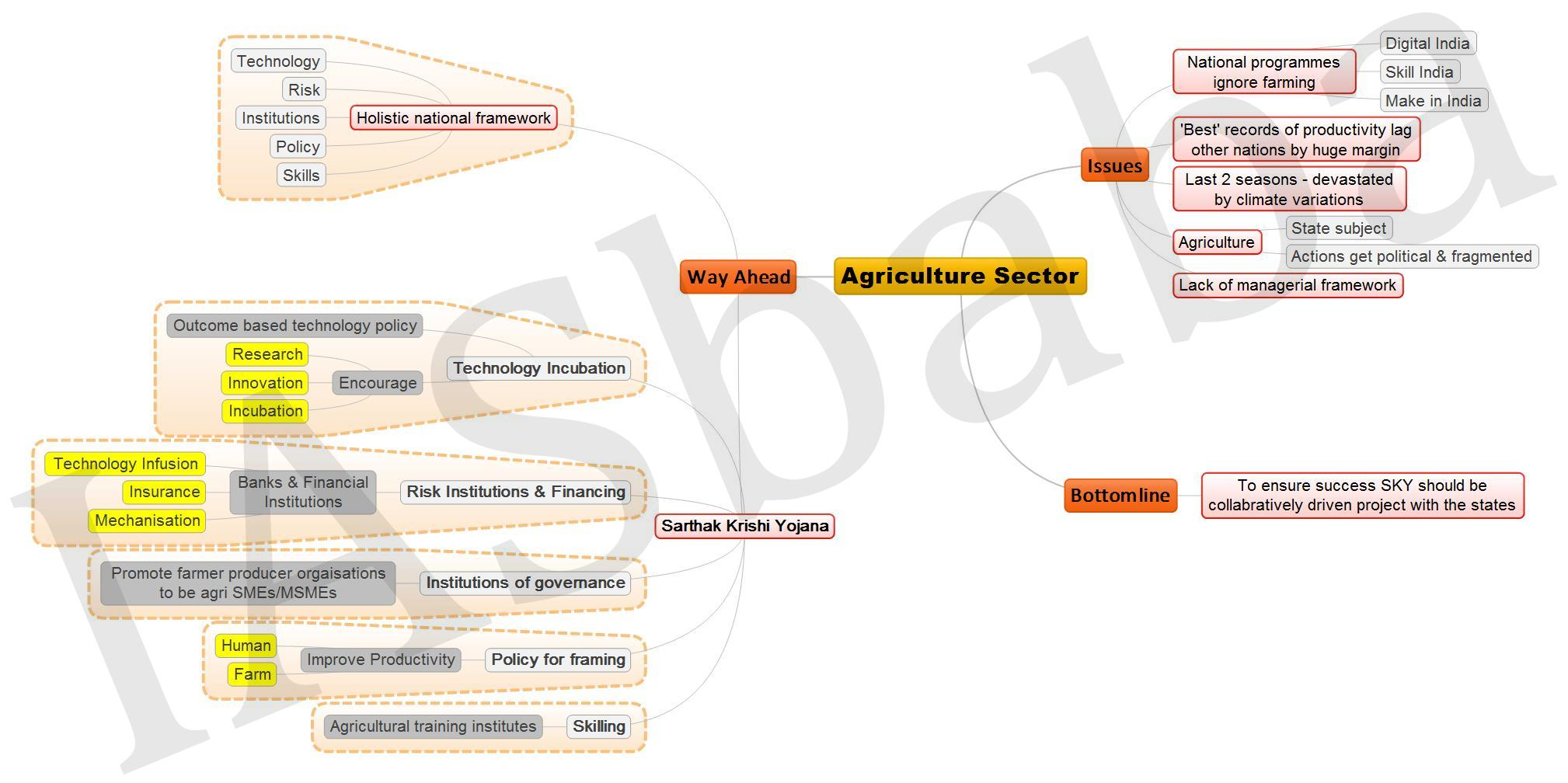 Agriculture Sector JPEG