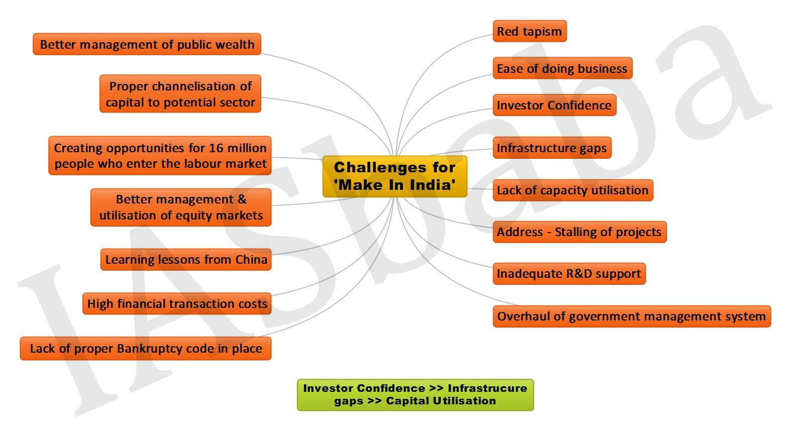 Challenges for Make In India JPEG