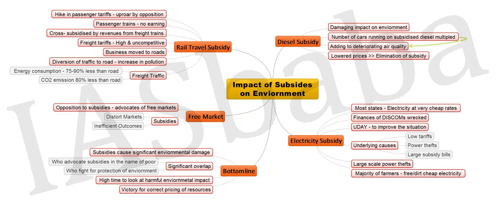 Impact of Subsides on Enviornment JPEG