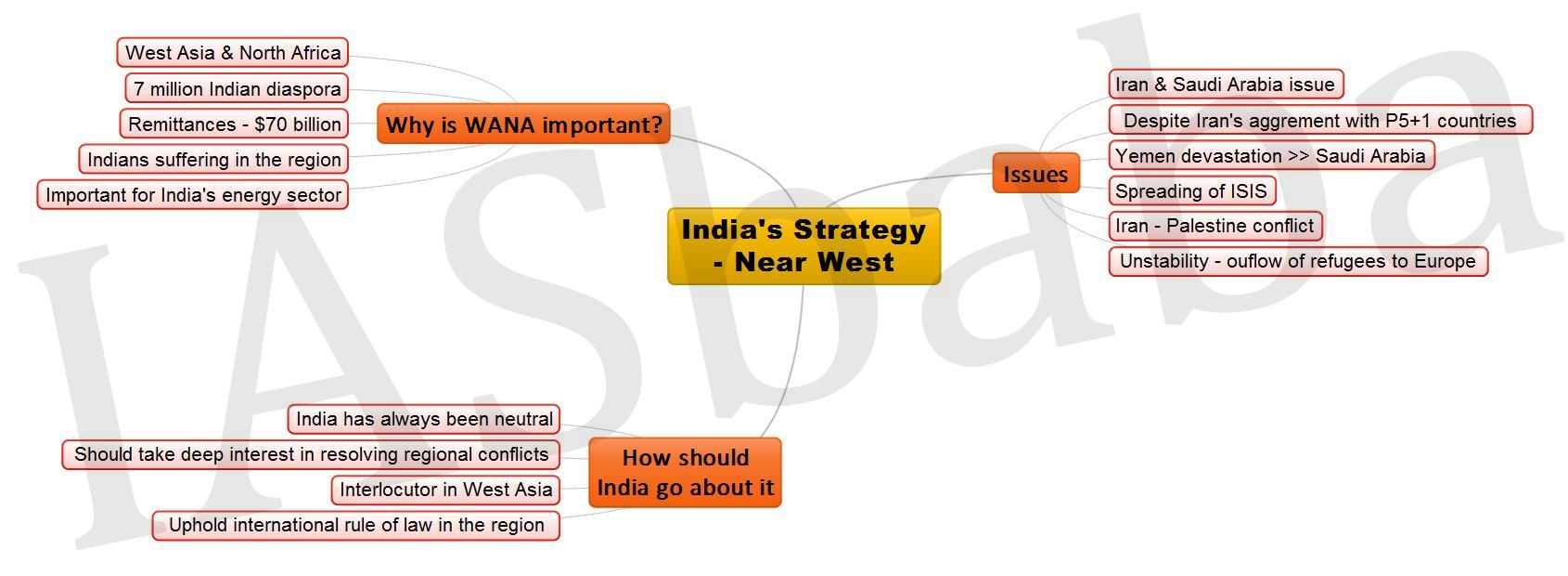 Indias Strategy Near West JPEG