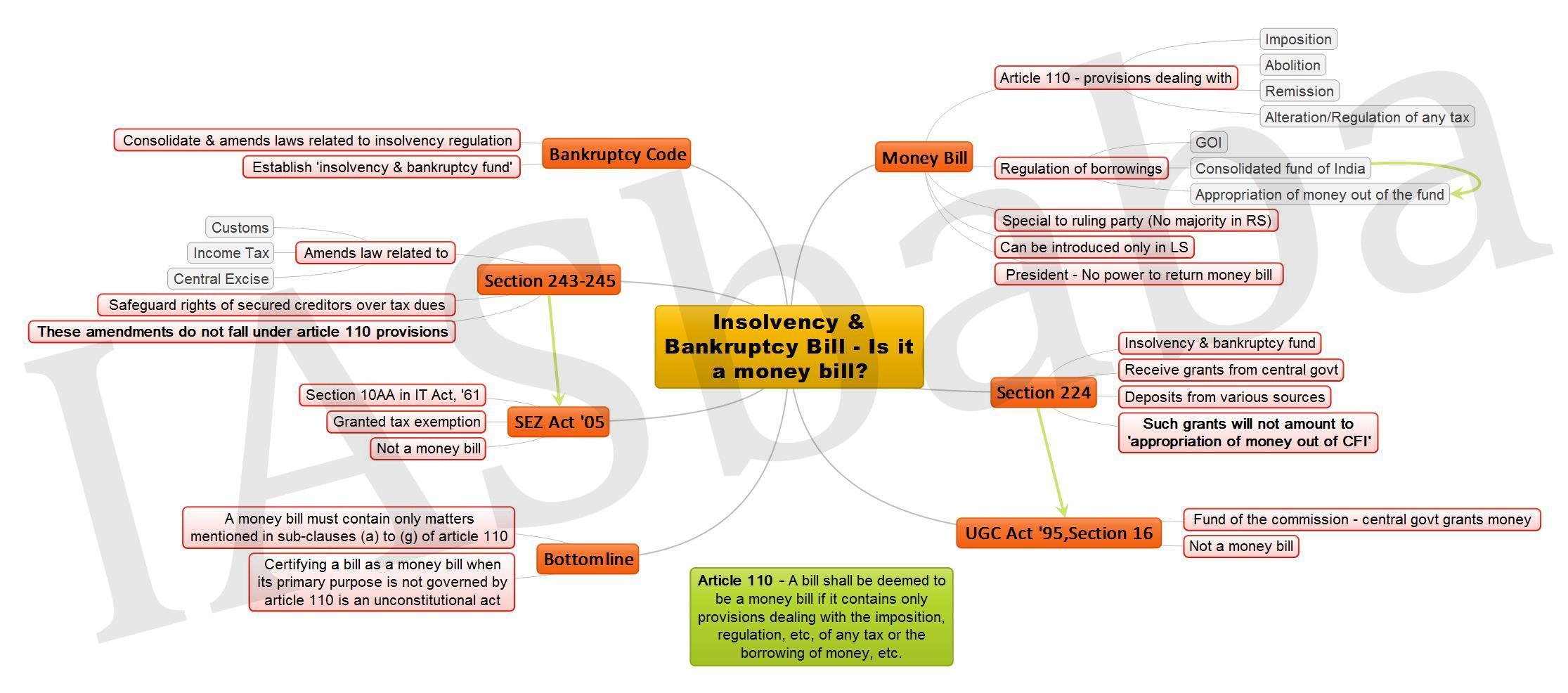 Insolvency Bankruptcy Bill Is it a money bill JPEG