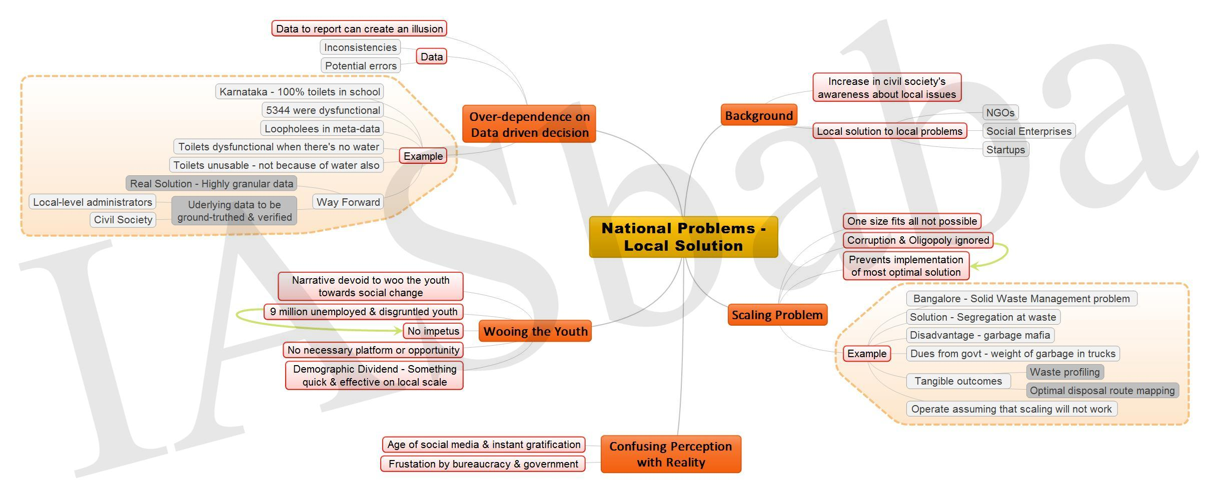 National Problems Local Solution JPEG