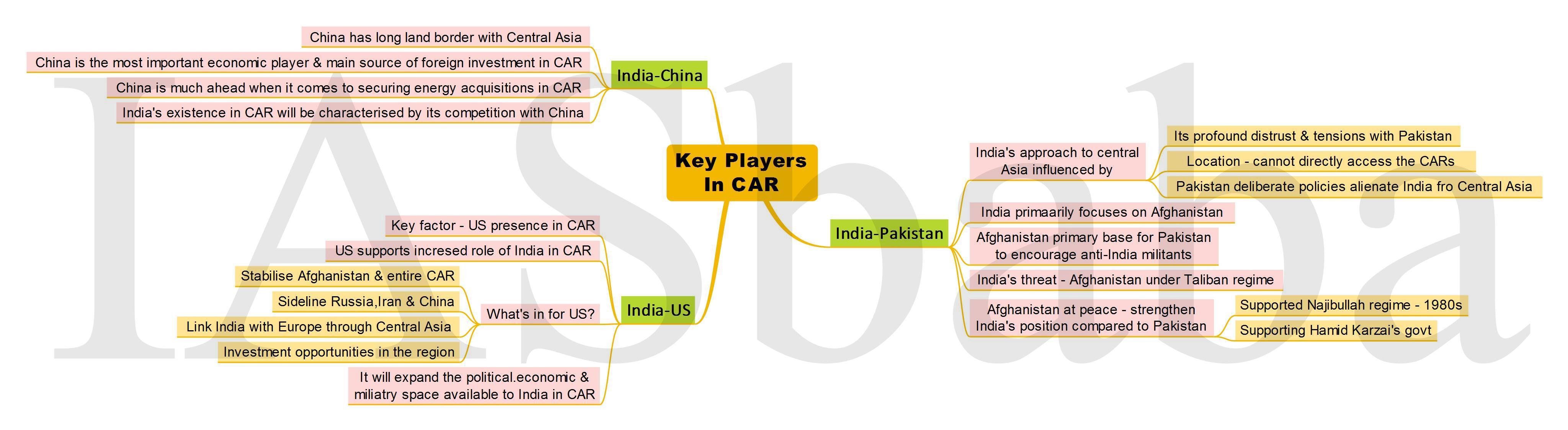 Key Players In CAR-IASbaba