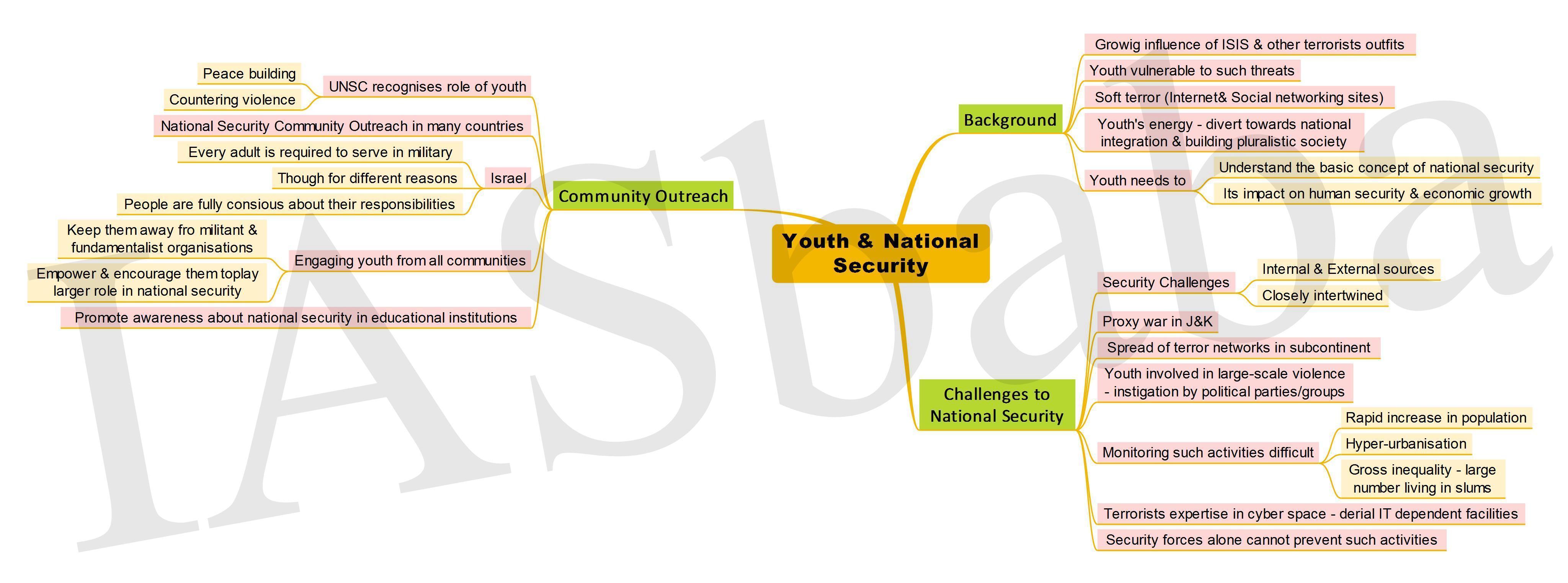 Youth National Security-IASbaba