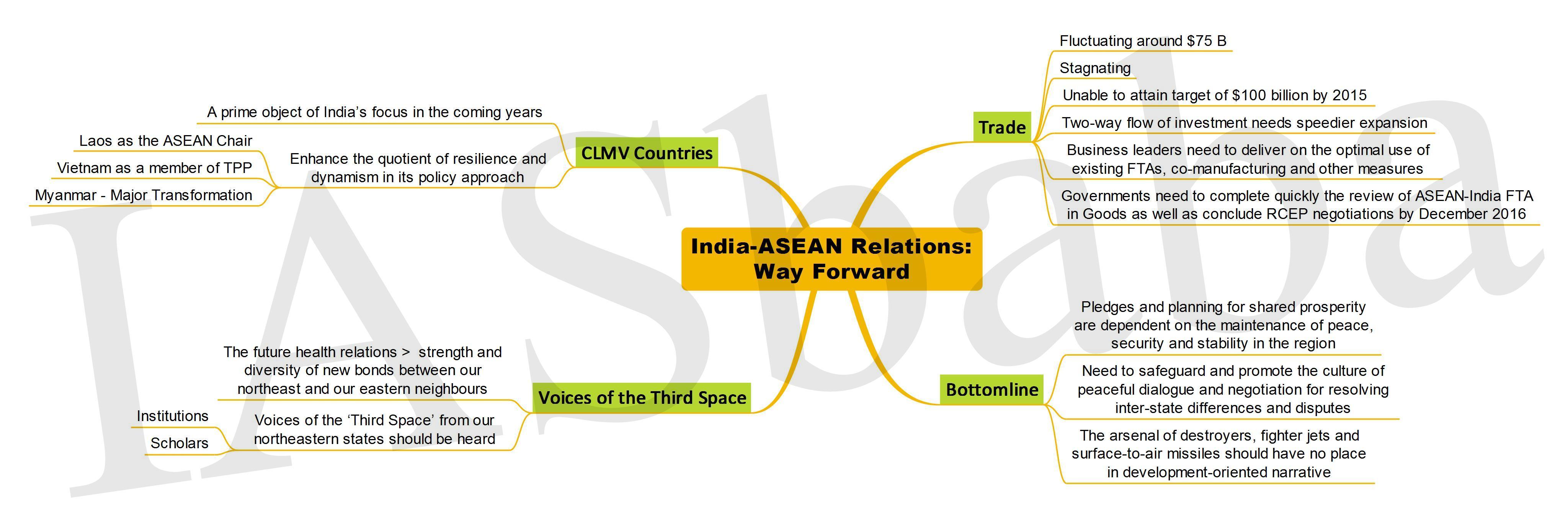 India-ASEAN Relations Way Forward-IASbaba
