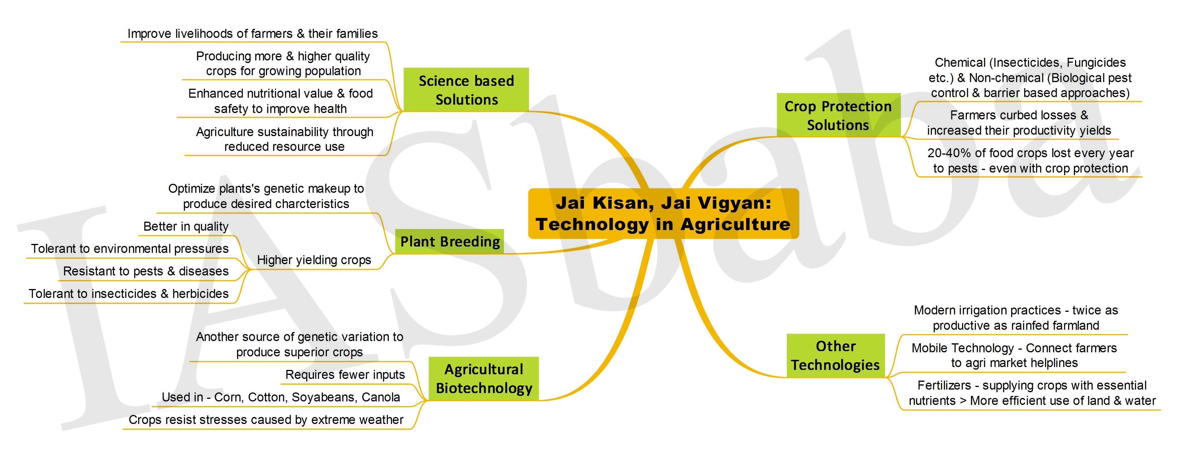 Jai Kisan Jai Vigyan Technology in Agriculture-IASbaba