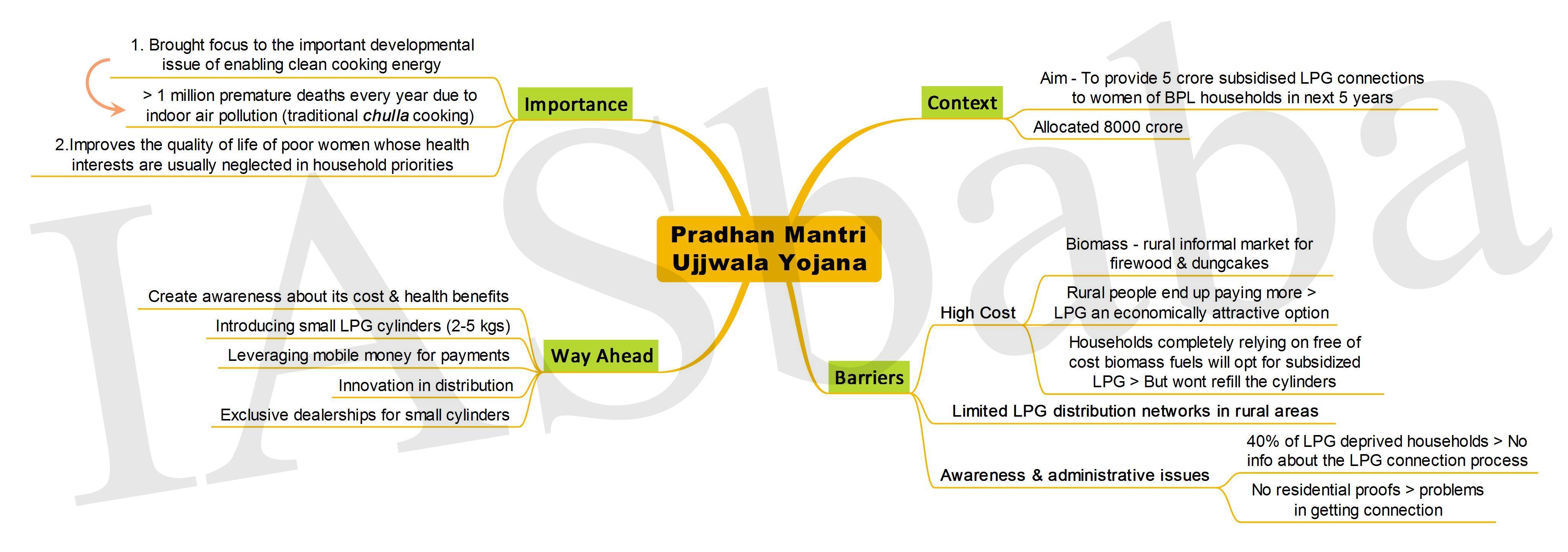 Pradhan Mantri Ujjwala Yojana-IASbaba