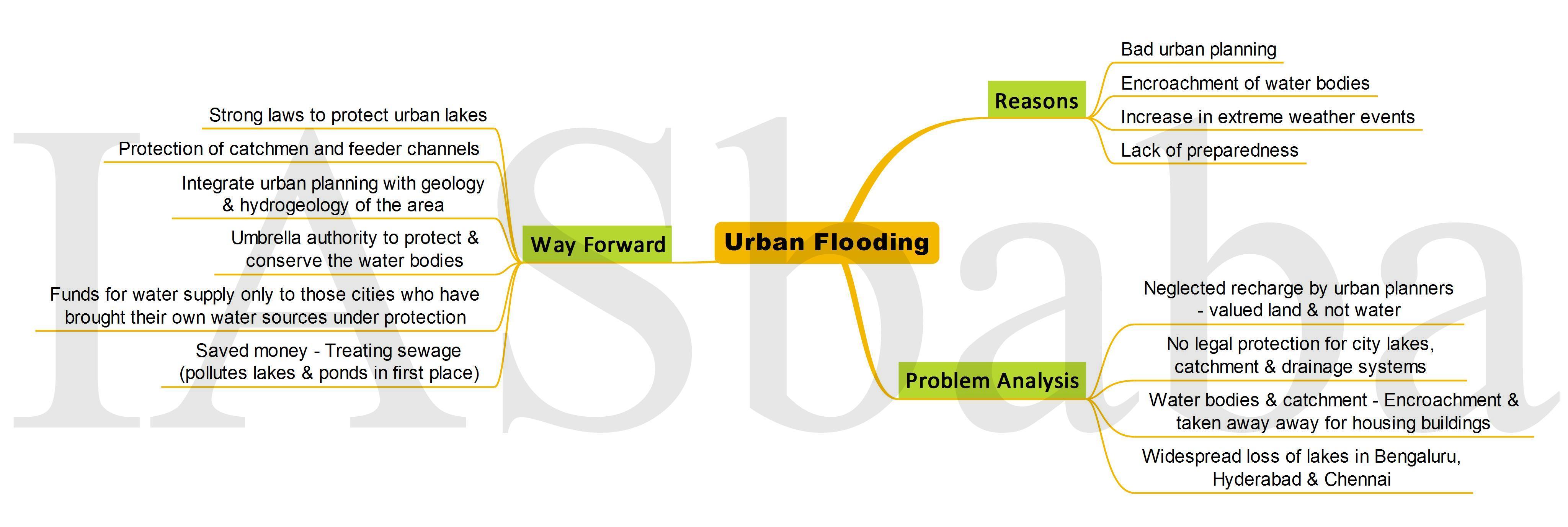 Urban Flooding-IASbaba