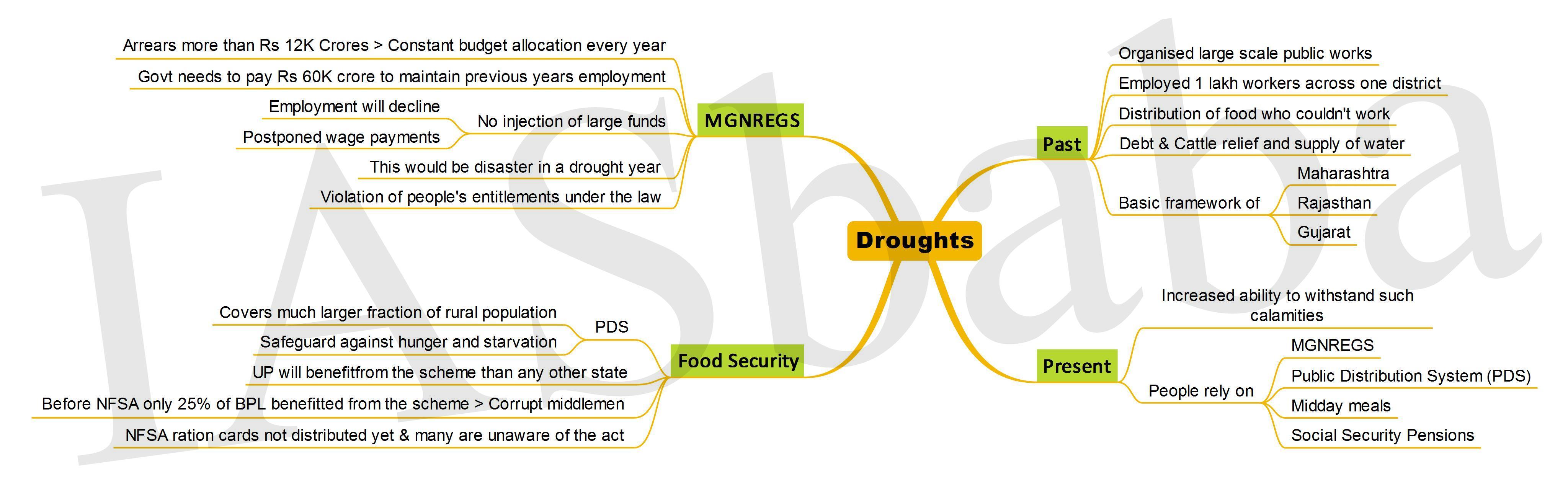 Droughts-IASbaba