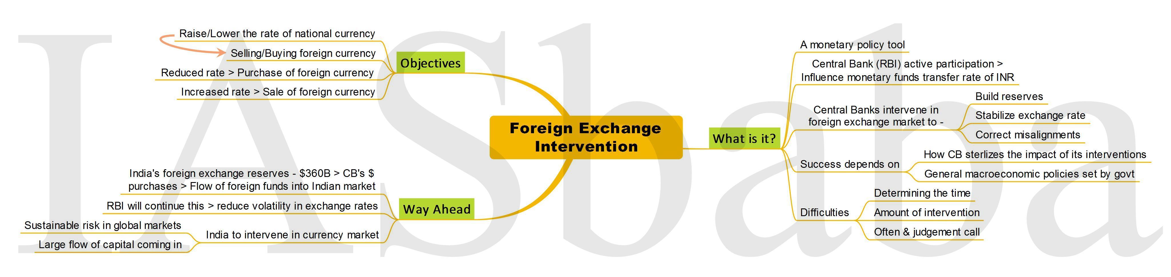 Foreign Exchange Intervention-IASbaba