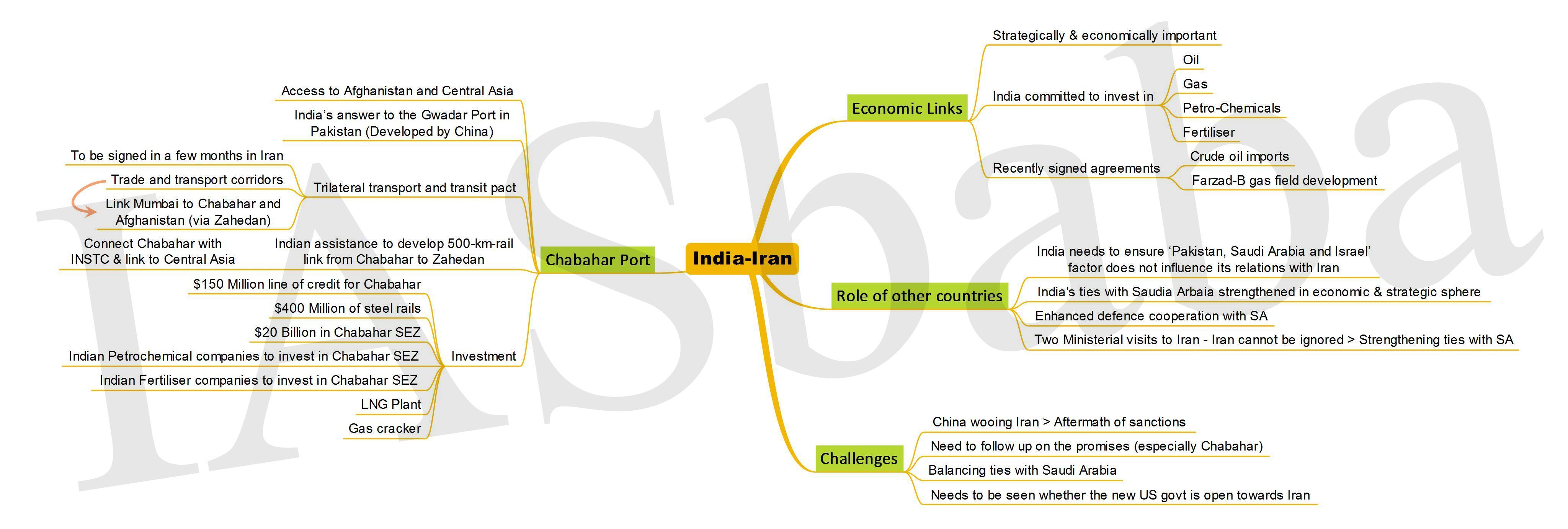 India-Iran IASbaba