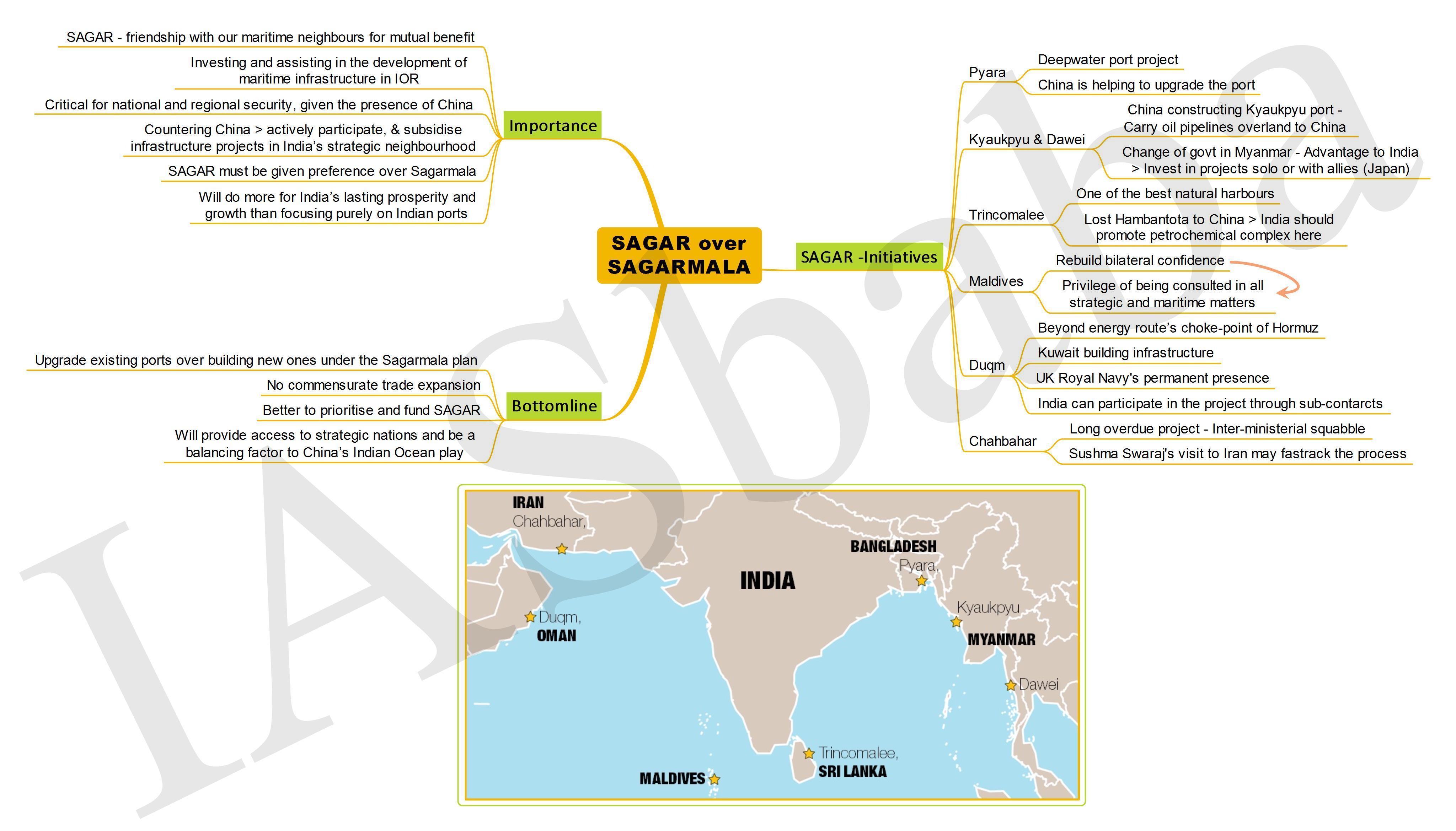 SAGAR over SAGARMALA-IASbaba