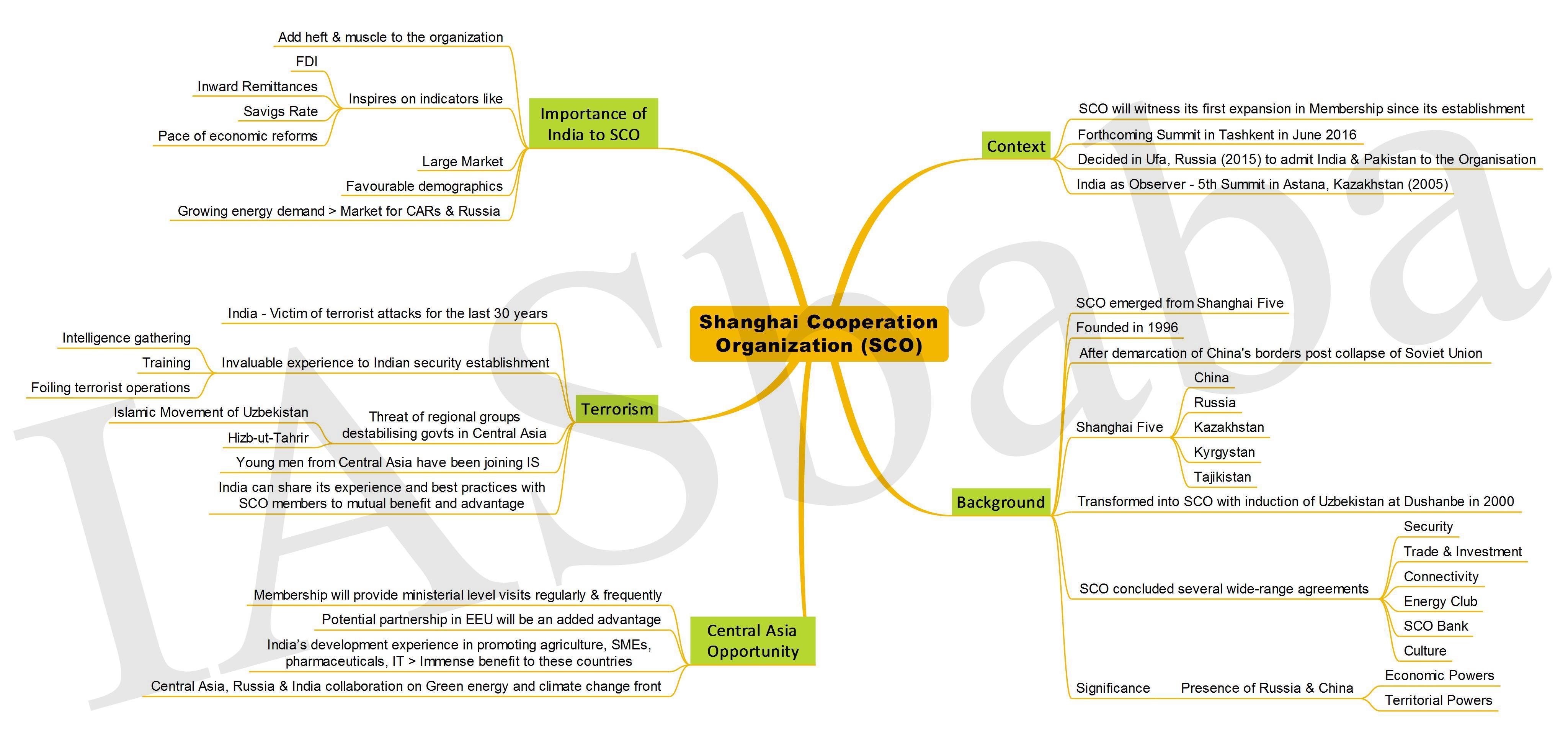 Shanghai Cooperation Organization (SCO) IASbaba