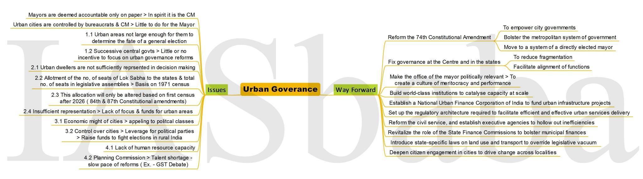 Urban Goverance-IASbaba