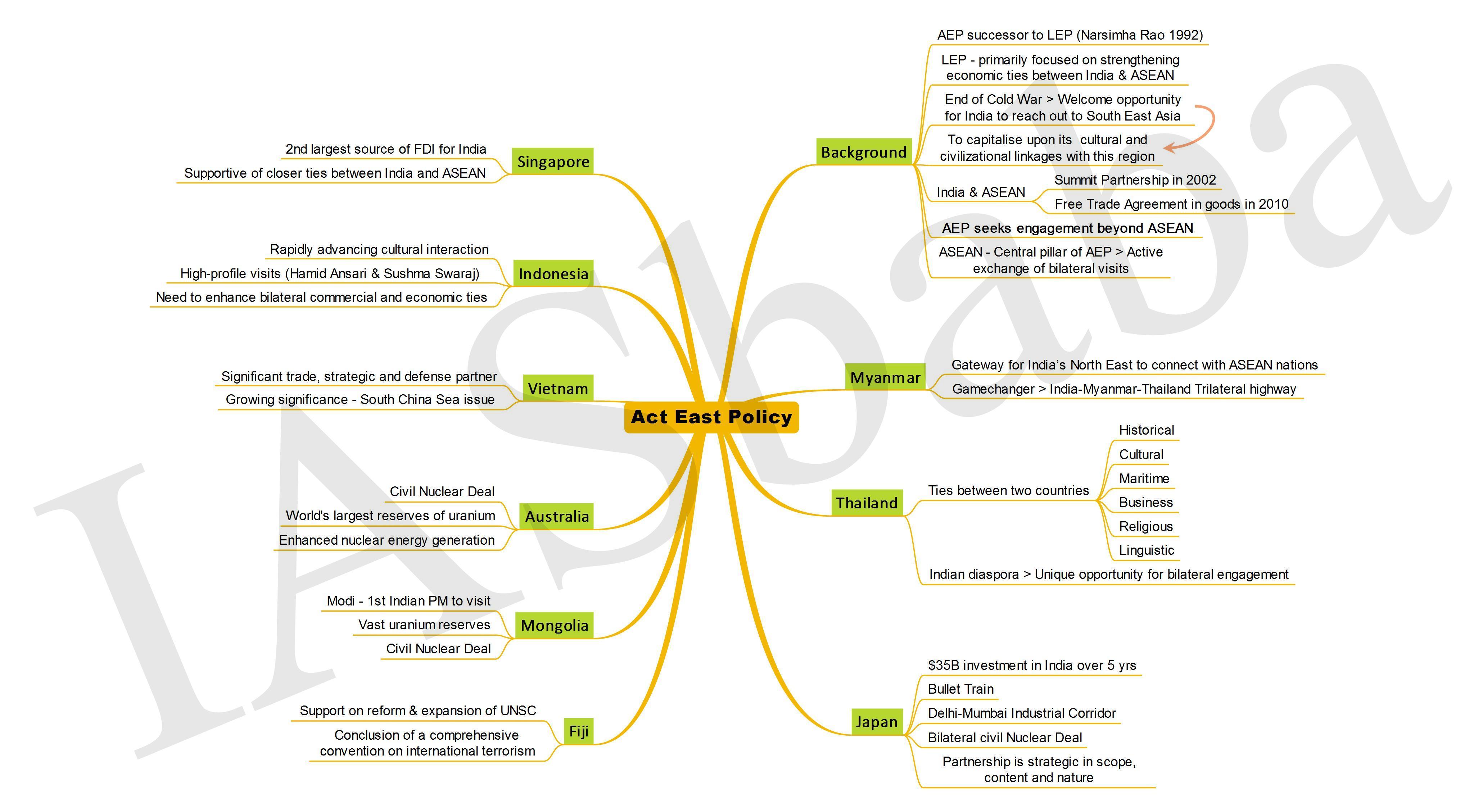 Act East Policy IASbaba