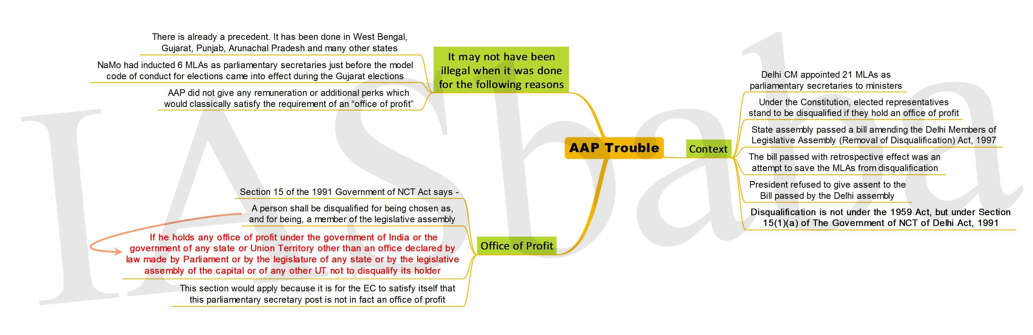 AAP Trouble-IASbaba