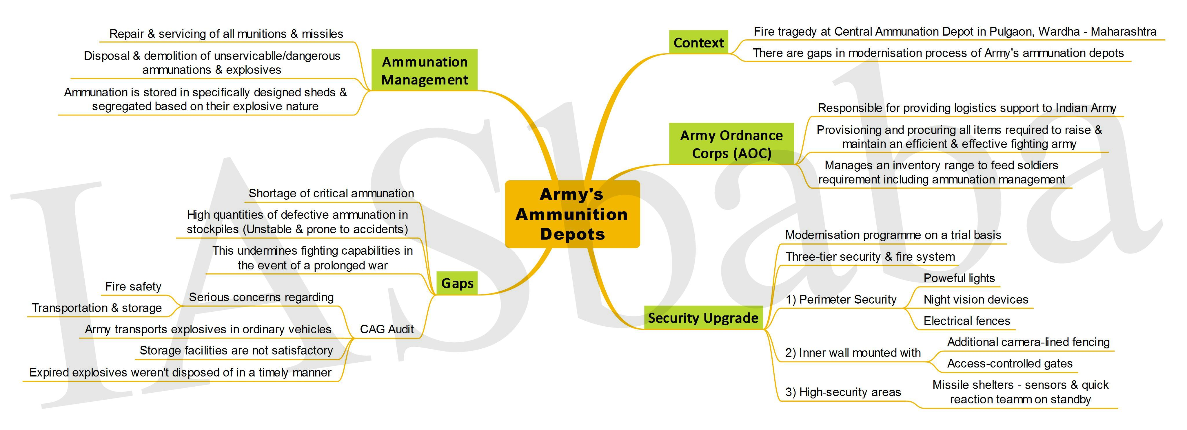 Armys Ammunition Depots-IASbaba