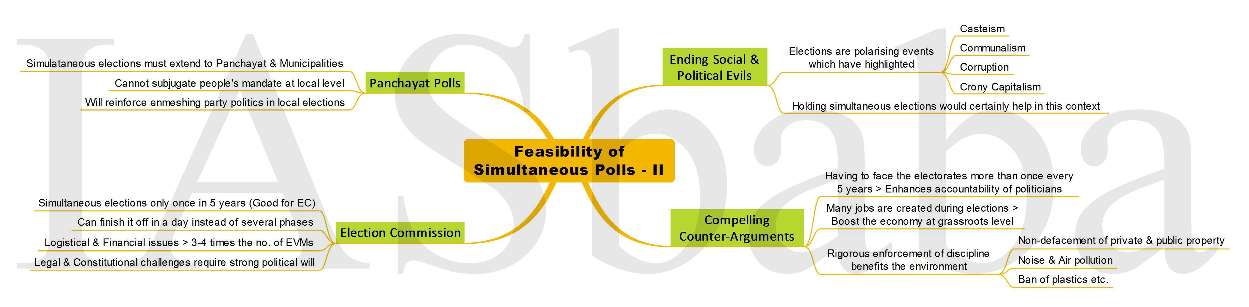 Feasibility of Simultaneous Polls - II IASbaba